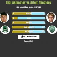 Ilzat Akhmetov vs Artem Timofeev h2h player stats