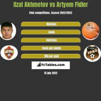 Ilzat Akhmetov vs Artyom Fidler h2h player stats