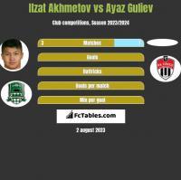 Ilzat Akhmetov vs Ayaz Guliev h2h player stats