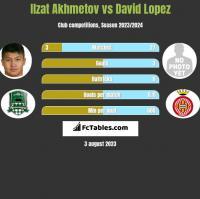 Izat Achmetow vs David Lopez h2h player stats