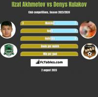 Ilzat Akhmetov vs Denys Kulakov h2h player stats