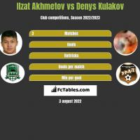 Izat Achmetow vs Denys Kułakow h2h player stats