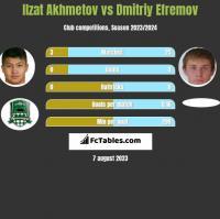 Ilzat Akhmetov vs Dmitriy Efremov h2h player stats