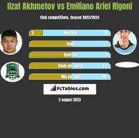 Ilzat Akhmetov vs Emiliano Ariel Rigoni h2h player stats