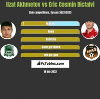 Ilzat Akhmetov vs Eric Cosmin Bicfalvi h2h player stats
