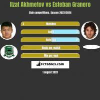 Izat Achmetow vs Esteban Granero h2h player stats
