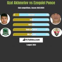 Ilzat Akhmetov vs Ezequiel Ponce h2h player stats
