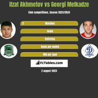 Ilzat Akhmetov vs Georgi Melkadze h2h player stats