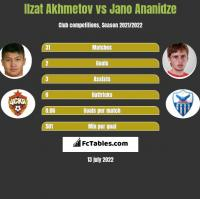 Ilzat Akhmetov vs Jano Ananidze h2h player stats