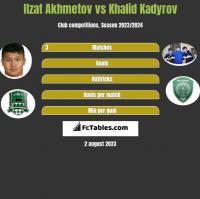 Ilzat Akhmetov vs Khalid Kadyrov h2h player stats