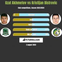 Ilzat Akhmetov vs Kristijan Bistrovic h2h player stats