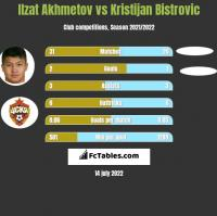 Izat Achmetow vs Kristijan Bistrovic h2h player stats