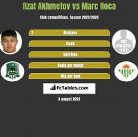 Izat Achmetow vs Marc Roca h2h player stats