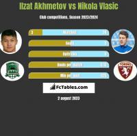 Ilzat Akhmetov vs Nikola Vlasic h2h player stats
