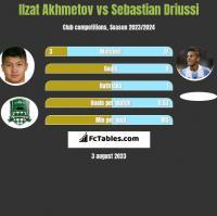 Ilzat Akhmetov vs Sebastian Driussi h2h player stats