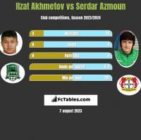 Ilzat Akhmetov vs Serdar Azmoun h2h player stats