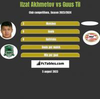 Ilzat Akhmetov vs Guus Til h2h player stats