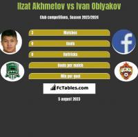 Ilzat Akhmetov vs Ivan Oblyakov h2h player stats