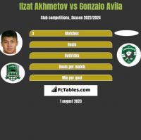 Izat Achmetow vs Gonzalo Avila h2h player stats