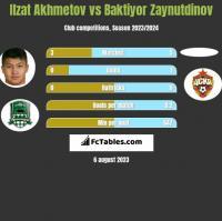 Ilzat Akhmetov vs Baktiyor Zaynutdinov h2h player stats