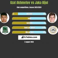 Ilzat Akhmetov vs Jaka Bijol h2h player stats