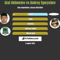 Ilzat Akhmetov vs Andrey Egorychev h2h player stats