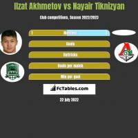 Ilzat Akhmetov vs Nayair Tiknizyan h2h player stats