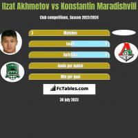 Ilzat Akhmetov vs Konstantin Maradishvili h2h player stats