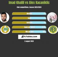Imad Khalili vs Alex Kacaniklic h2h player stats