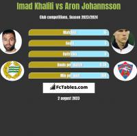 Imad Khalili vs Aron Johannsson h2h player stats