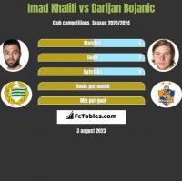Imad Khalili vs Darijan Bojanic h2h player stats