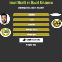 Imad Khalili vs David Batanero h2h player stats