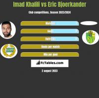 Imad Khalili vs Eric Bjoerkander h2h player stats