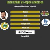 Imad Khalili vs Jeppe Andersen h2h player stats