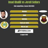 Imad Khalili vs Jerell Sellars h2h player stats