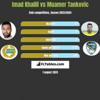 Imad Khalili vs Muamer Tankovic h2h player stats