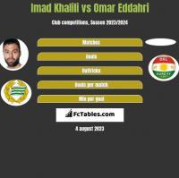Imad Khalili vs Omar Eddahri h2h player stats