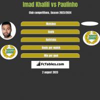 Imad Khalili vs Paulinho h2h player stats