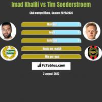 Imad Khalili vs Tim Soederstroem h2h player stats