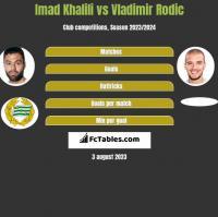 Imad Khalili vs Vladimir Rodic h2h player stats