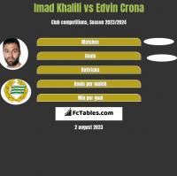 Imad Khalili vs Edvin Crona h2h player stats