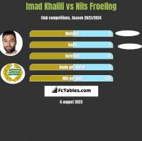 Imad Khalili vs Nils Froeling h2h player stats