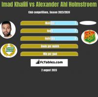 Imad Khalili vs Alexander Ahl Holmstroem h2h player stats