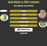 Imad Najah vs Clint Leemans h2h player stats