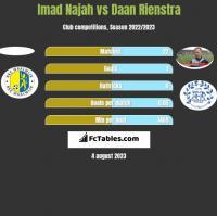 Imad Najah vs Daan Rienstra h2h player stats