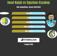 Imad Najah vs Oguzhan Ozyakup h2h player stats