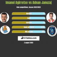 Imanol Agirretxe vs Adnan Januzaj h2h player stats