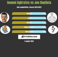 Imanol Agirretxe vs Jon Bautista h2h player stats