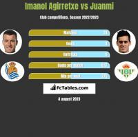 Imanol Agirretxe vs Juanmi h2h player stats