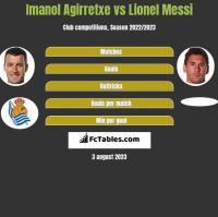 Imanol Agirretxe vs Lionel Messi h2h player stats